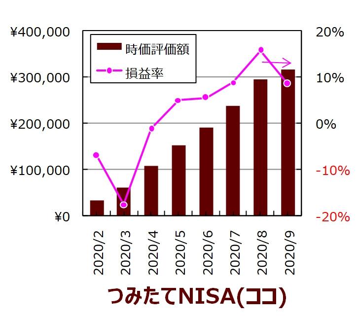 ココの9月度つみたてNISA口座の実績グラフ