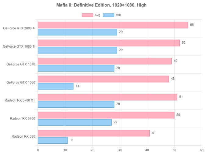 Mafia II: Definitive Edition resolution test 2