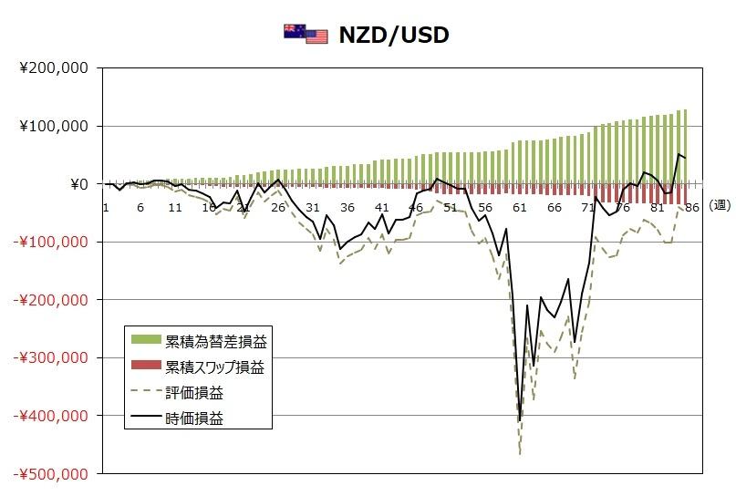 ココのトラリピ8月度NZD/USDグラフ