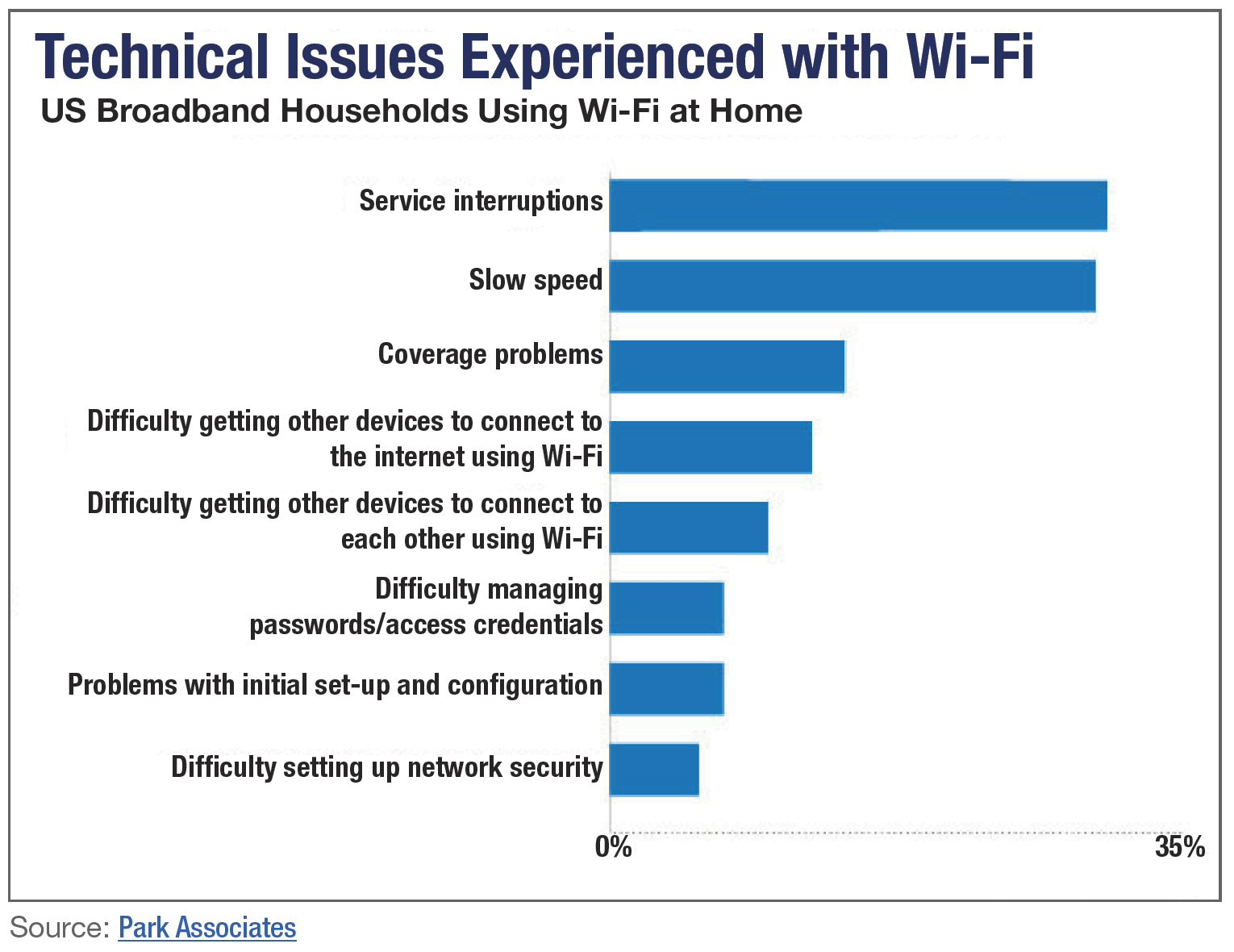 Technical Issues Experienced with Wi-Fi.