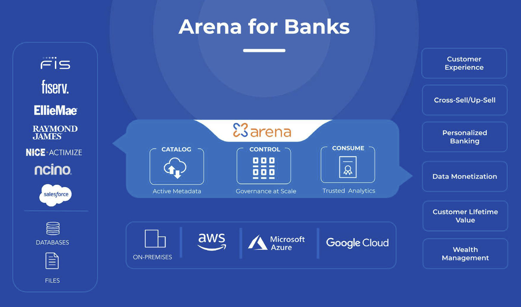 Arena of Banks