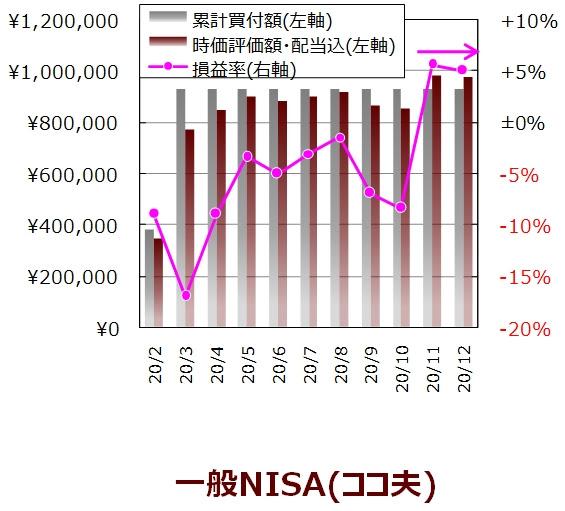 ココ夫の12月度一般NISA口座の実績グラフ
