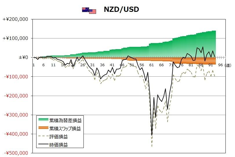 ココのトラリピ10月度NZD/USDグラフ