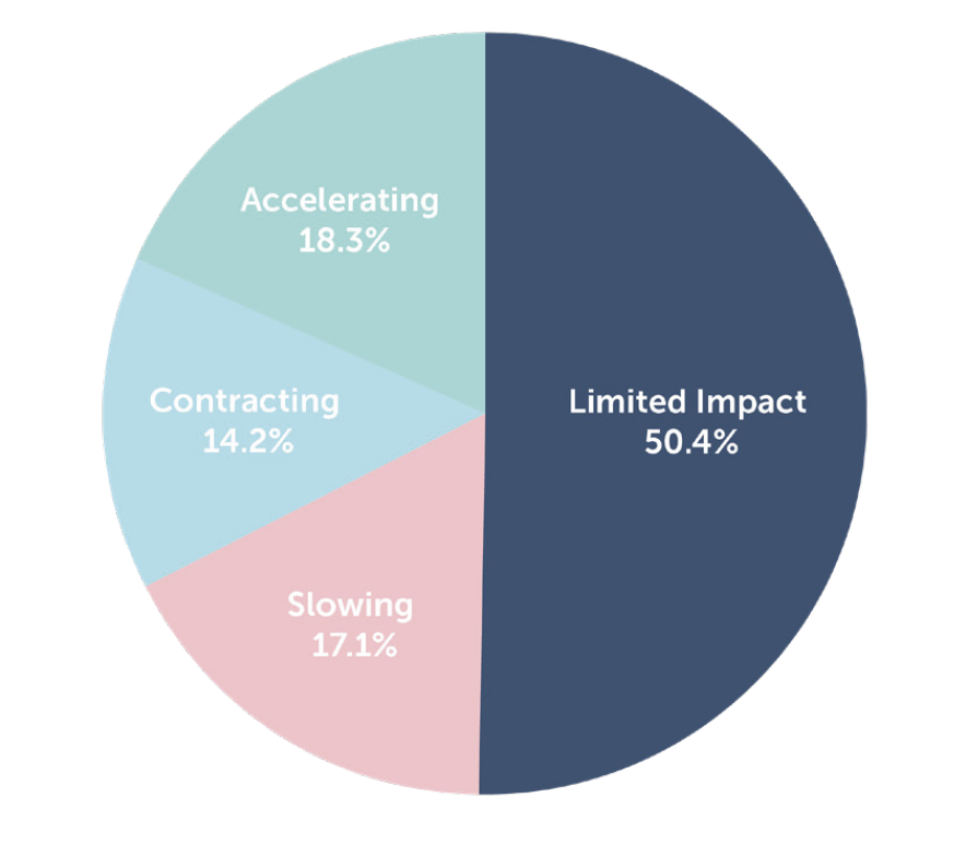 50% of companies have not seen a significant impact to their subscriber acquisition rates, 18% of companies are seeing their subscription growth rate accelerate, 17% of companies are seeing slowing growth, but are still growing, and the remaining 14% of companies are contracting. Source: Subscription Impact Report: May Edition, Zuora, 2020