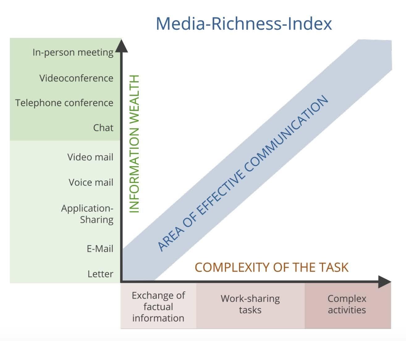 Media Richness Index