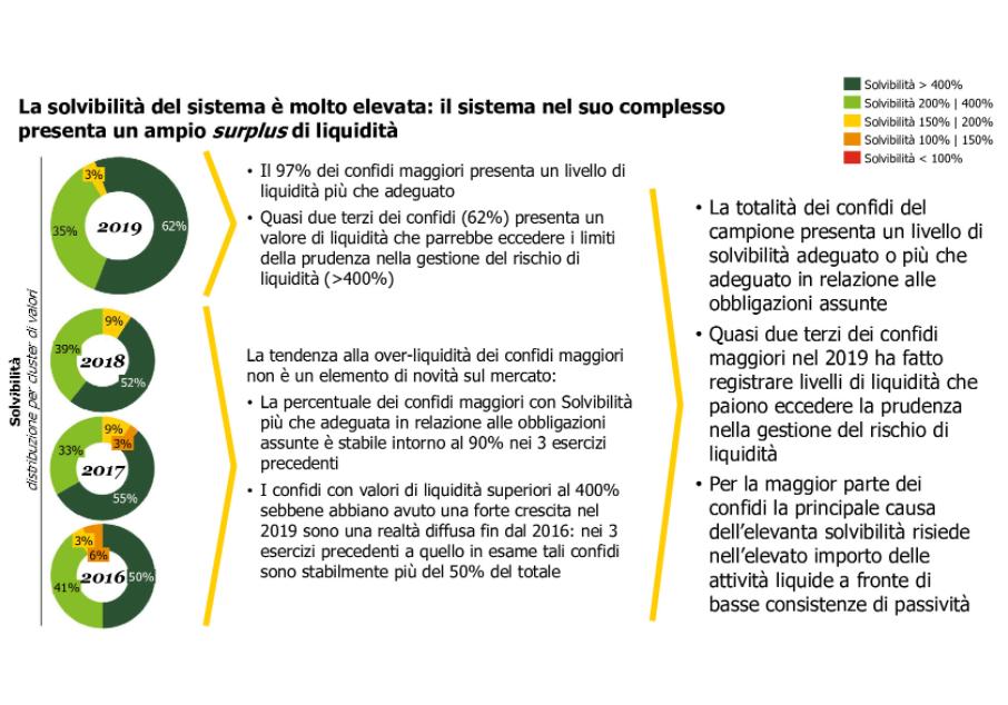 Confidi - Credit: Rapporto Osservatorio Confidi Comitato Torino Finanza