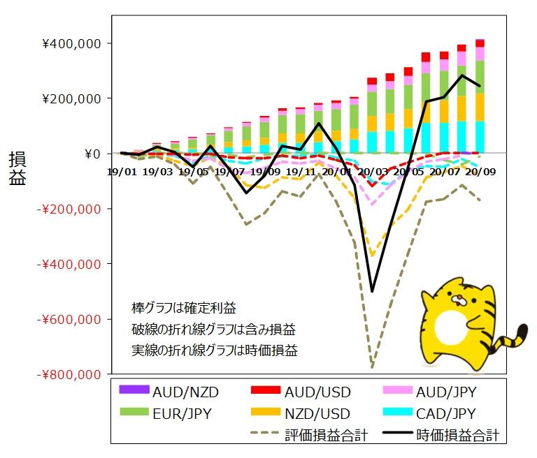 ココのトラリピ各通貨ペア9月度月間推移グラフ