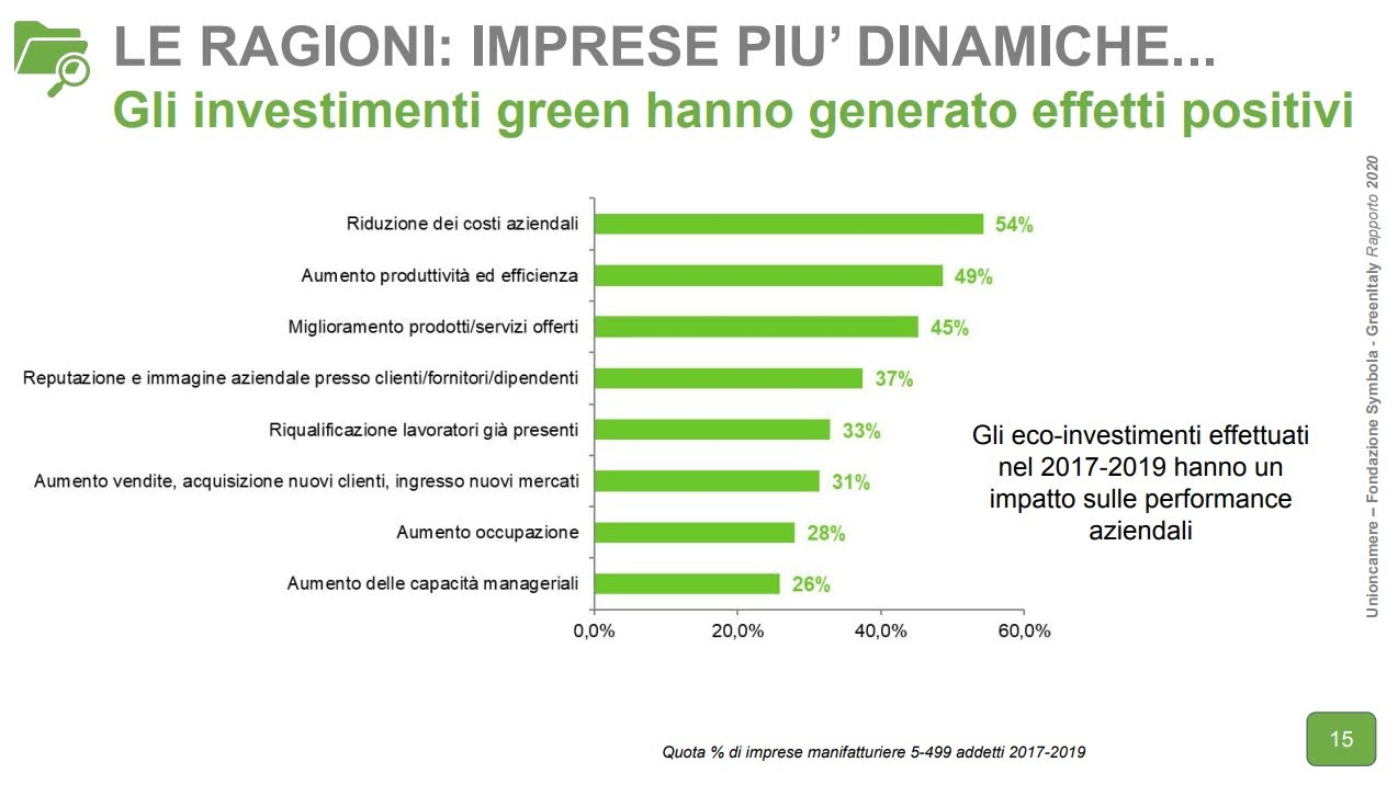 Unioncamere – Fondazione Symbola - GreenItaly Rapporto 2020