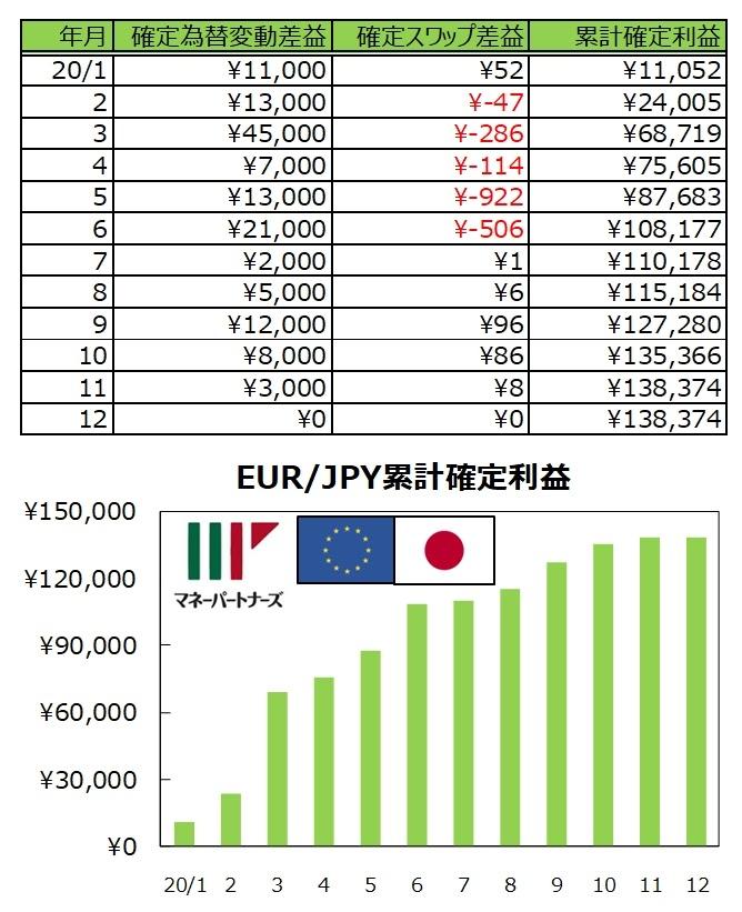 ココの連続予約注文EUR/JPY#1の実績表とグラフ