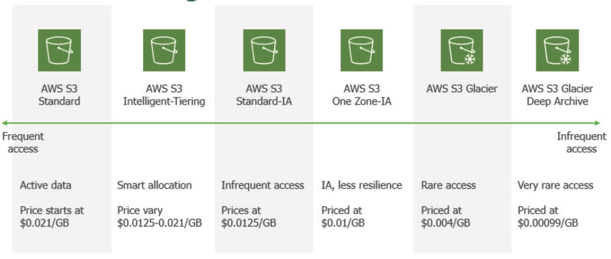 Figure 6. AWS S3 storage classes partial comparison