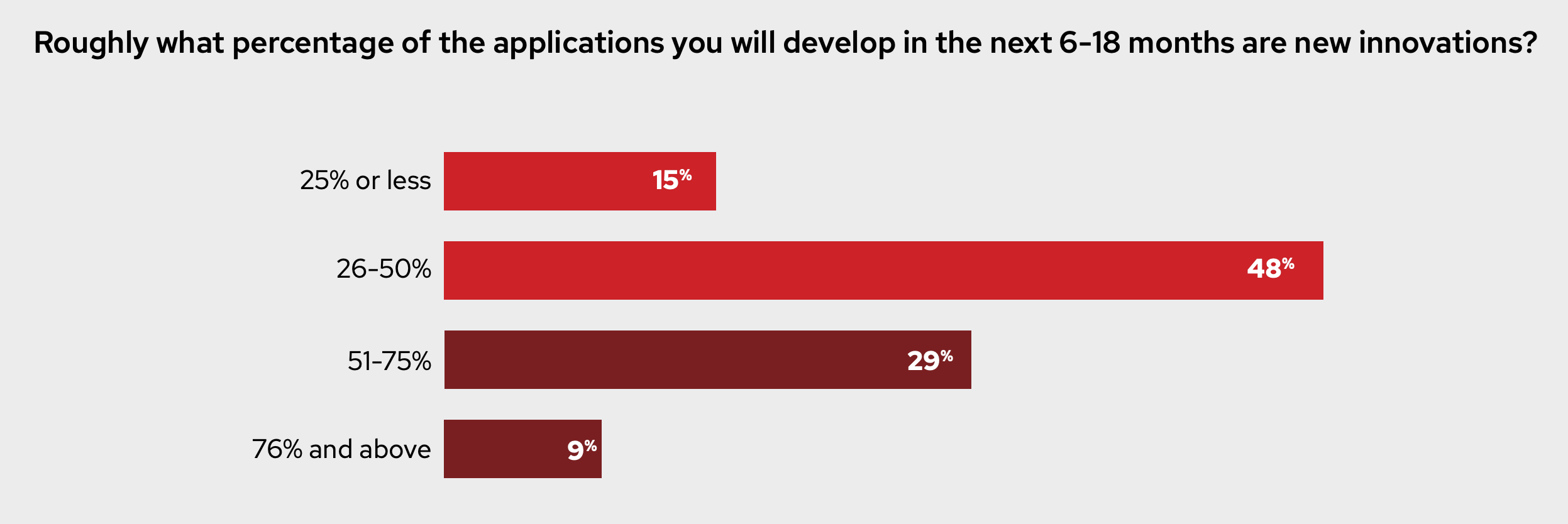 Roughly what percentage of the applications you will develop in the next 6-18 months are new innovations? Figure 6: Percentage of applications that are new innovations