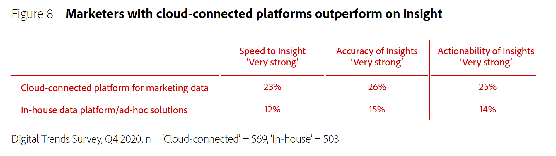 Figure 8: 503Marketers with cloud-connected platforms outperform on insight.