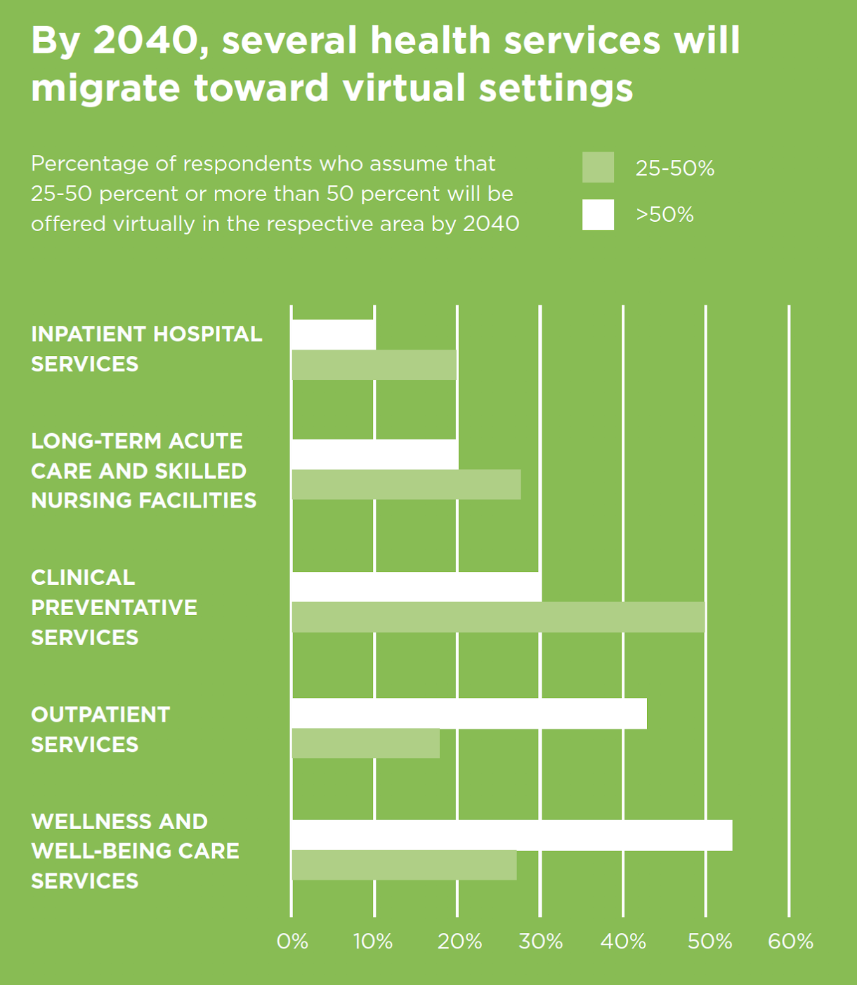 By 2040, several health services will migrate toward virtual settings Percentage of respondents who assume that 25-50% or more than 50% will be offered virtually in the respective area by 2040.