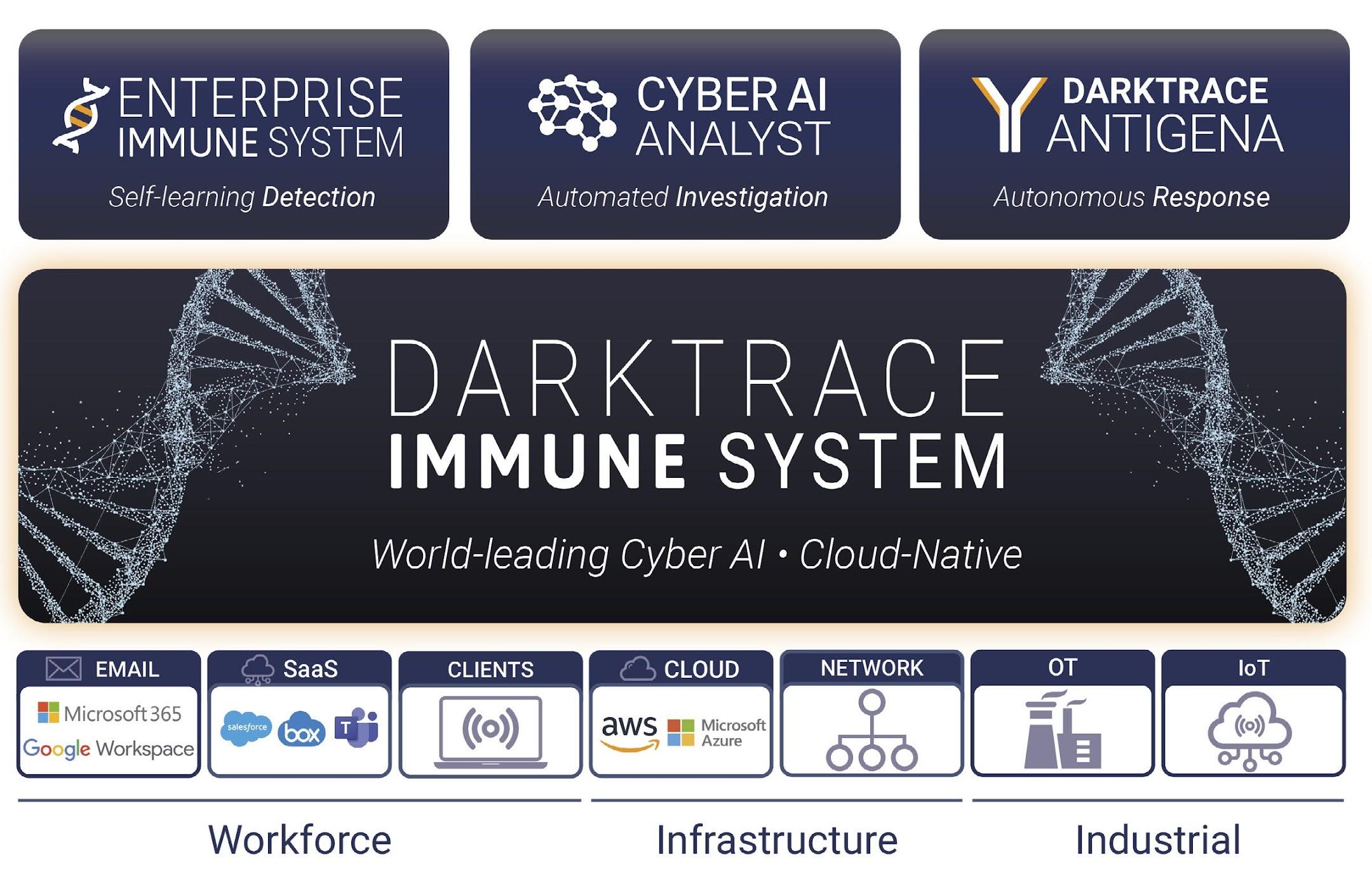 Figure 7: Darktrace's Immune System Platform