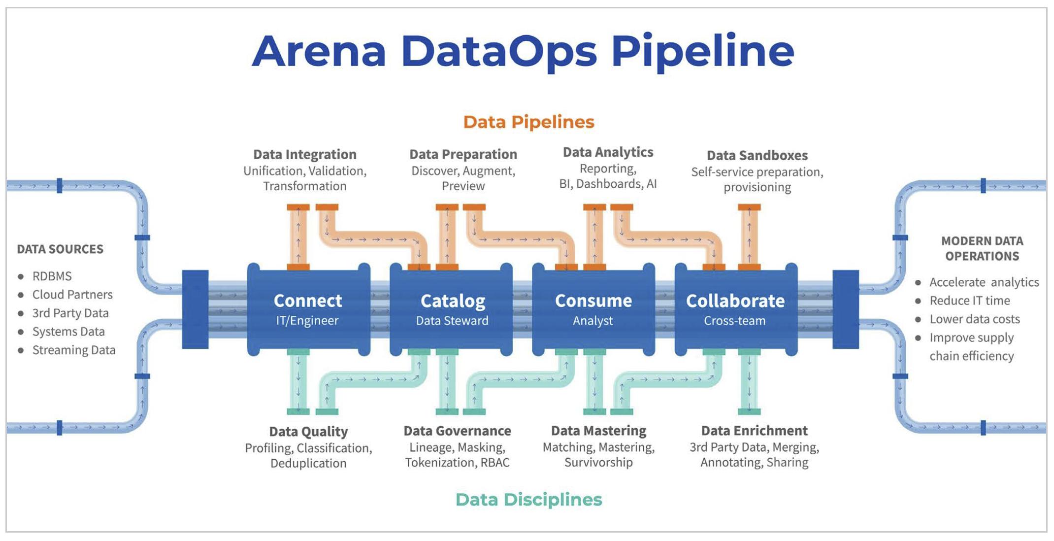 Arena DataOps Pipeline