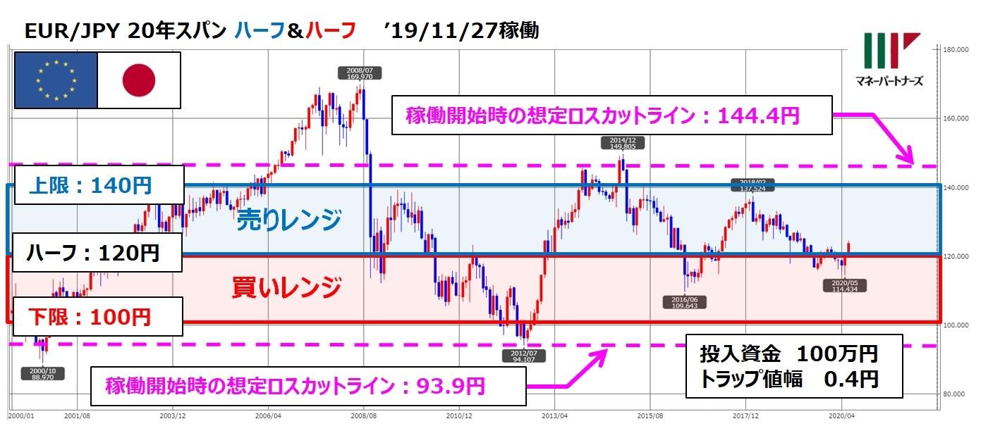 ココの連続予約注文EUR/JPYのチャートと設定