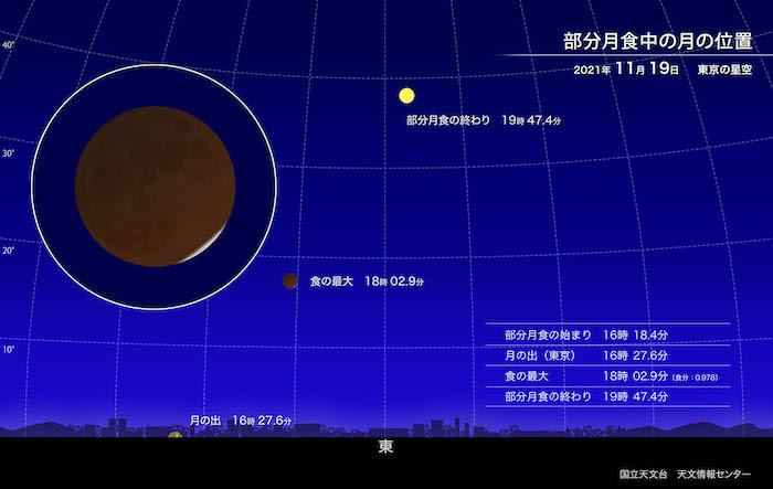 2021年11月19日の部分月食は、ほぼ皆既月食。日本全国で観測できる。