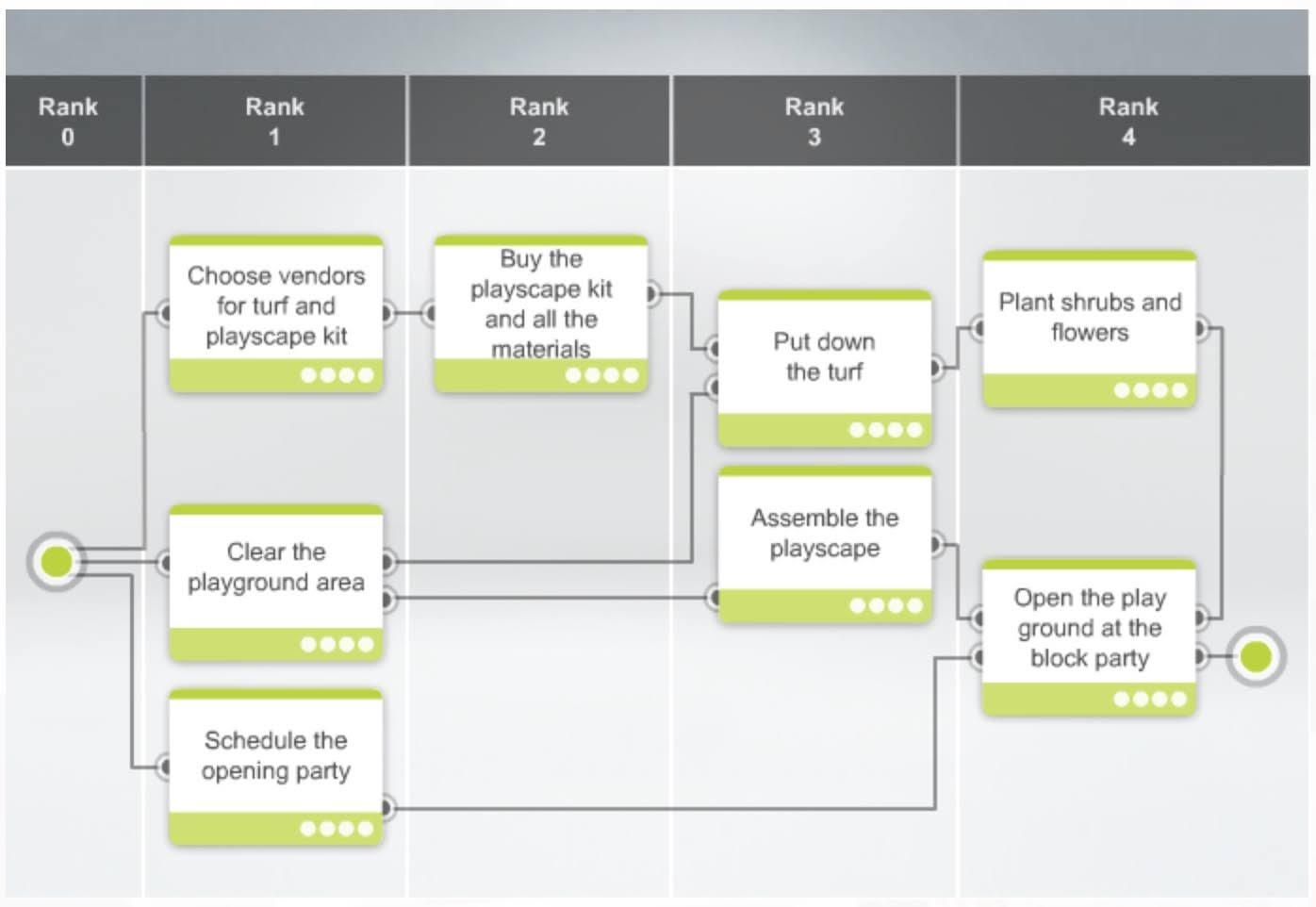 This example will give you an overview of the entire process.