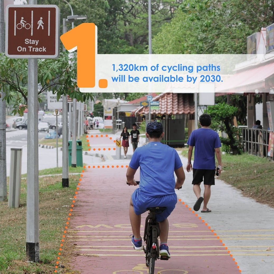 What exactly does 1,320km of cycling paths mean? How does that compare with what we have as roads?