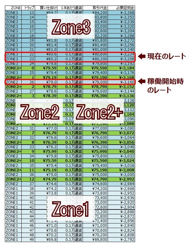 ココの連続予約注文CAD/JPY#2のゾーンスワップ