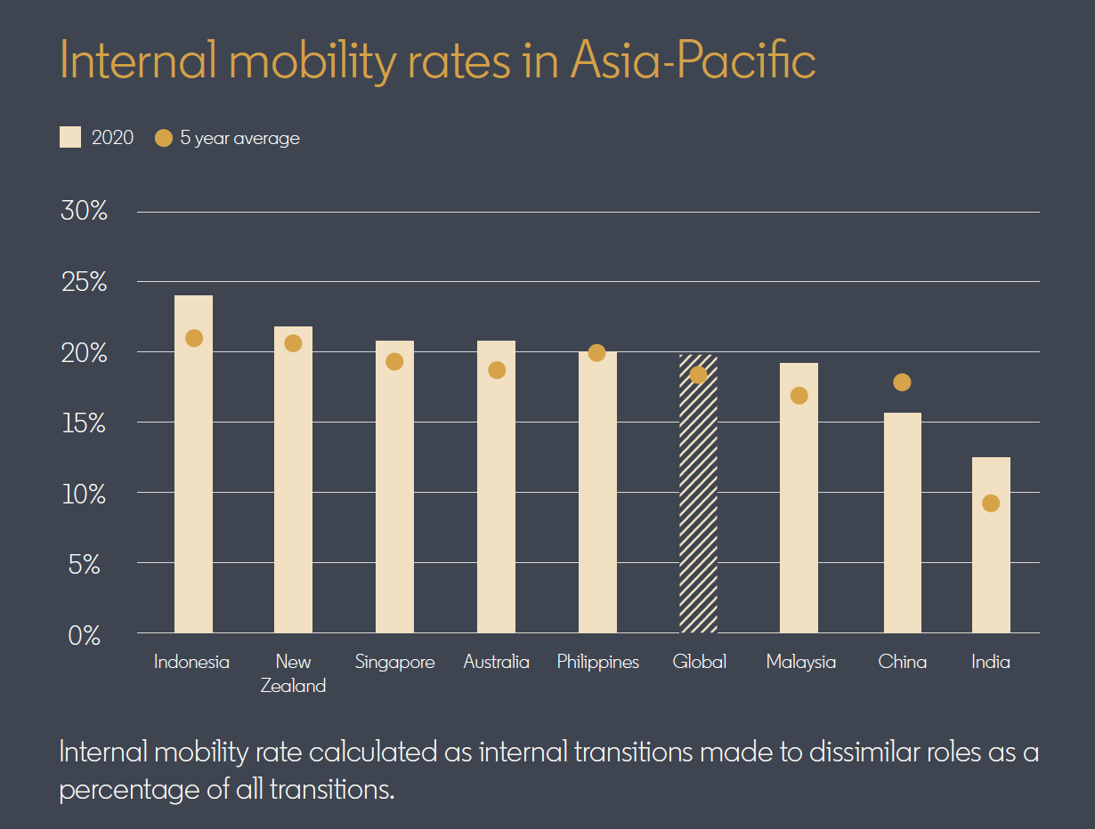 Internal mobility rates in Asia-Pacific. Internal mobility rate calculated as internal transitions made to dissimilar roles as a percentage of all transitions.
