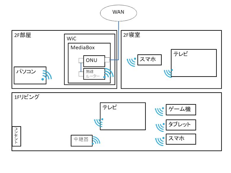 自宅の有線LAN環境:DIY前