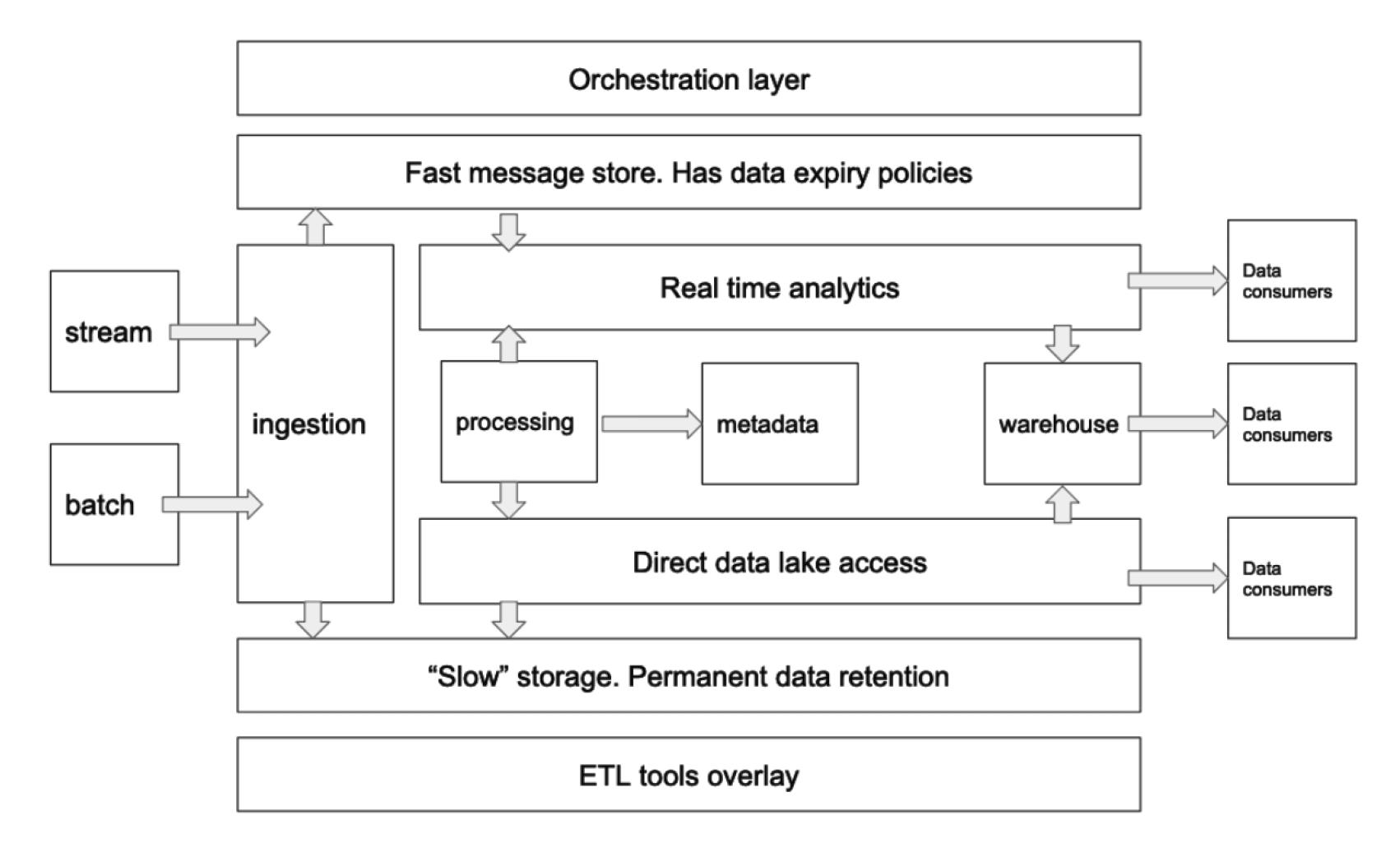 Cloud data platform layered architecture