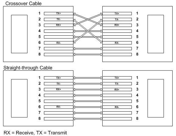 The diagram below illustrates the correct usage of each of the cable types.
