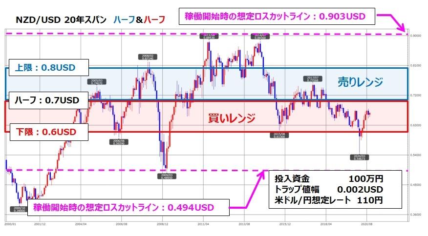 トラリピNZD/USDの月足チャート、ココのトラリピ設定付き