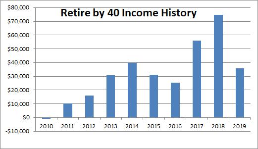 RB40 blog income history