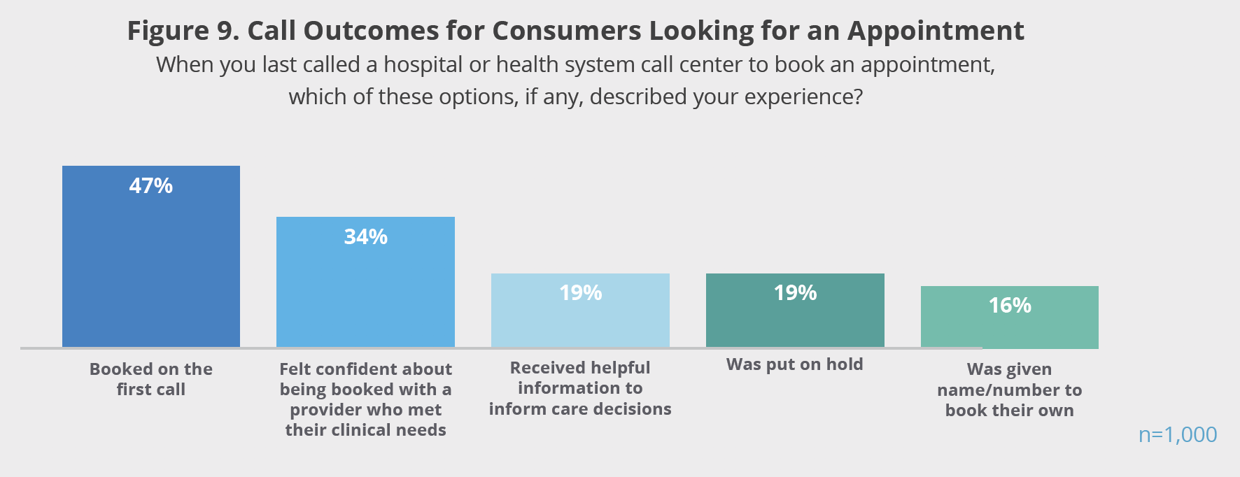 Figure 9. Call Outcomes for Consumers Looking for an Appointment