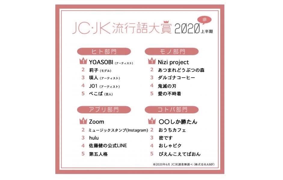 2020年上半年日本女子高中生流行語大賞公佈 YOASOBI 、 瑛人 榜上有名!