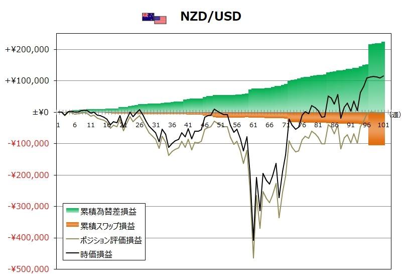 ココのトラリピ11月度NZD/USDグラフ