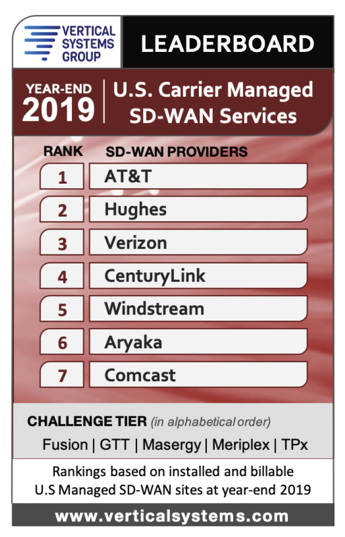 U.S. Carrier Managed SD-WAN Services 2019 Year-End Leaderboard