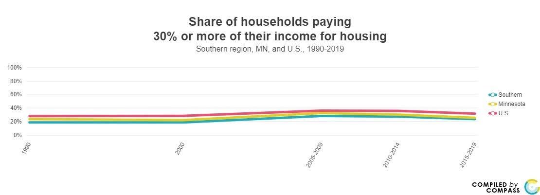 <a href = 'https://www.mncompass.org/chart/k188/cost-burdened-households#5-5135-g' target='_blank' >% of Household Housing Burden</a>