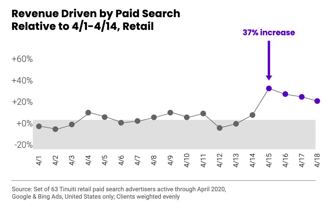 Revenue Driven by Paid Search Relative to 4/1-4/14, Retail