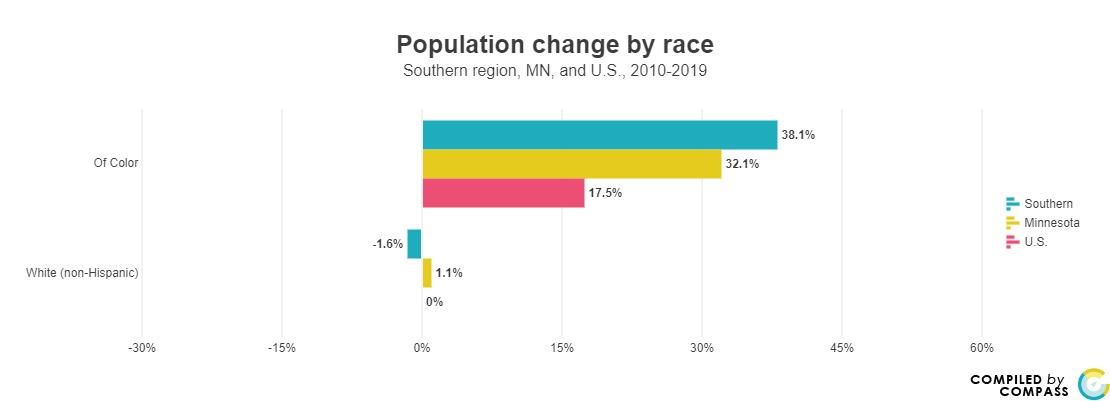 <a href = 'https://www.mncompass.org/chart/k199/population-race#5-5092-g' target='_blank' >% Population Change by Race</a>