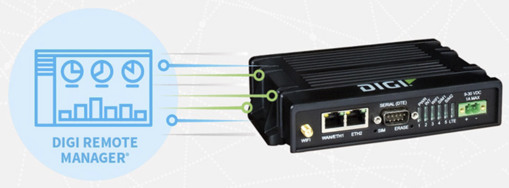 Digi router supports remote monitoring.