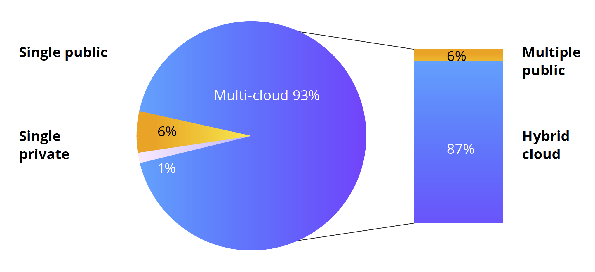 Enterprises embrace the hybrid and multi-cloud. Source: State of the Cloud 2020 report.