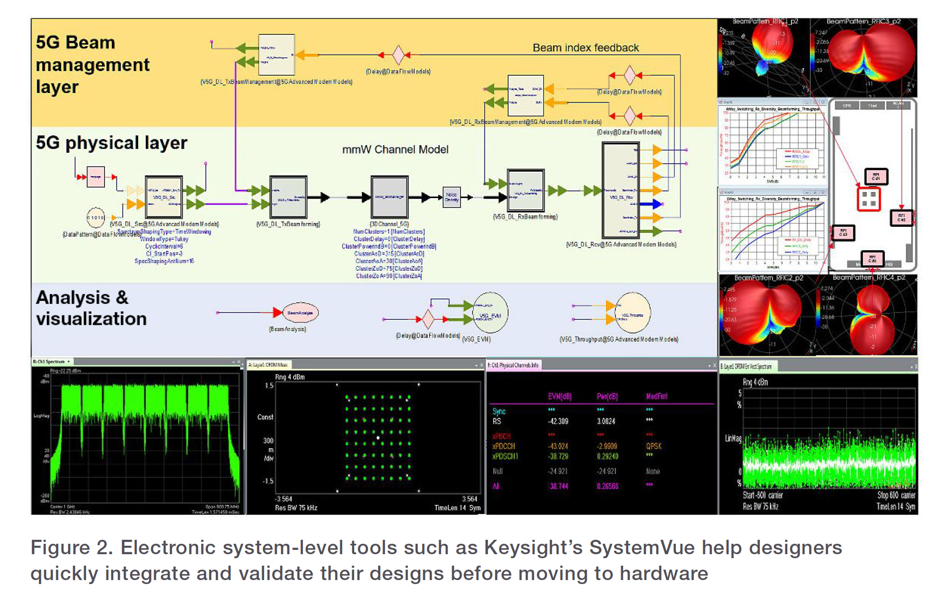 Figure 2. Electronic system-level tools such as Keysight's SystemVue help designers quickly integrate and validate their designs before moving to hardware
