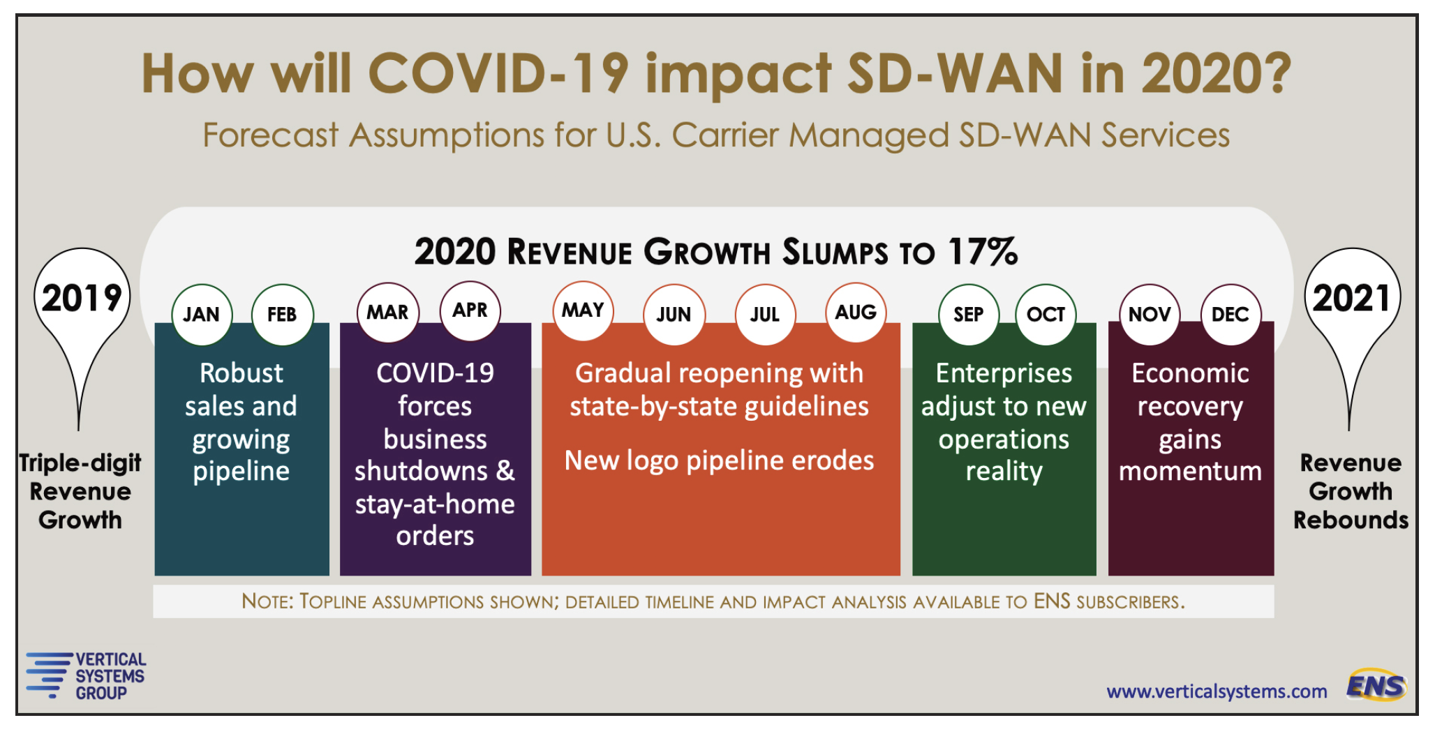 How will COVID-19 impact SD-WAN in 2020?