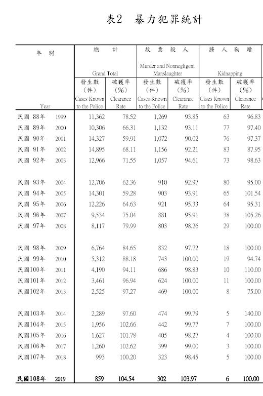 1999 ~ 2019 故意殺人與擄人勒贖統計