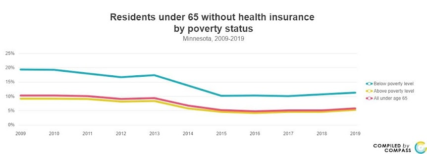 <a href = 'https://www.mncompass.org/chart/k176/health-care-coverage#1-5366-g' target='_blank' >Health Insurance By Poverty Status</a>