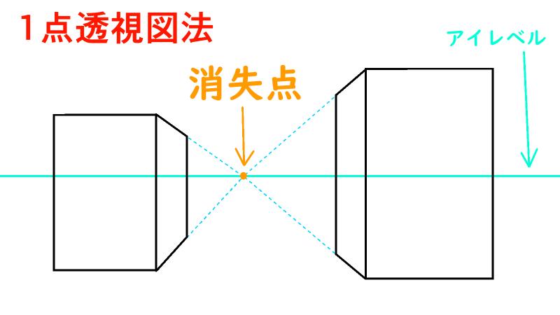 1点透視図法