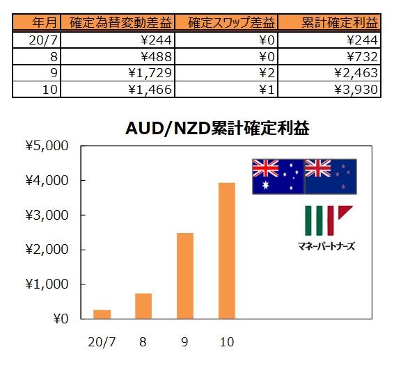 ココの連続予約注文AUD/NZD#1の実績表とグラフ