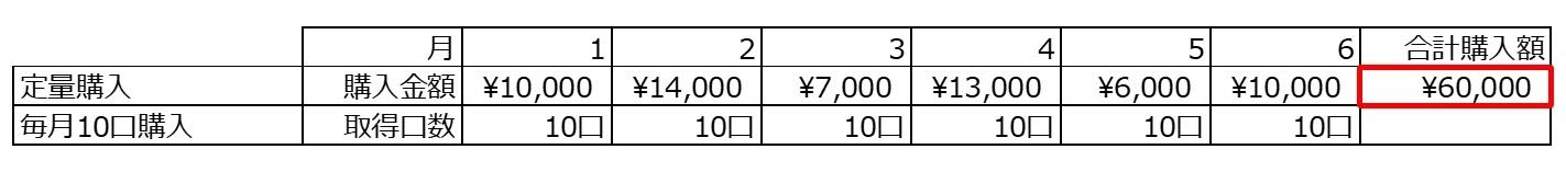定量購入の場合の例