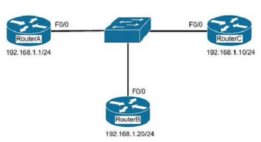In the network exhibit, the routers are running OSPF and are set to the default configurations.