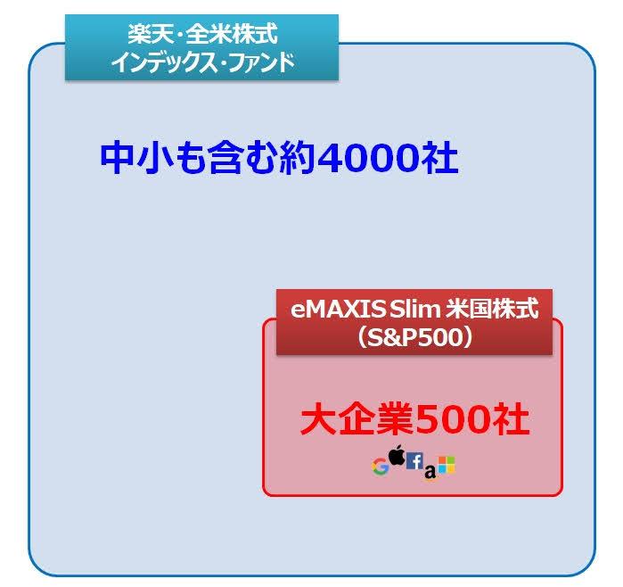 eMAXIS Slim 米国株式(S&P500)と楽天VTIの違い(対象)