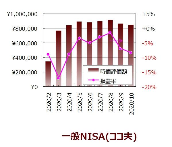 ココ夫の10月度一般NISA口座の実績グラフ