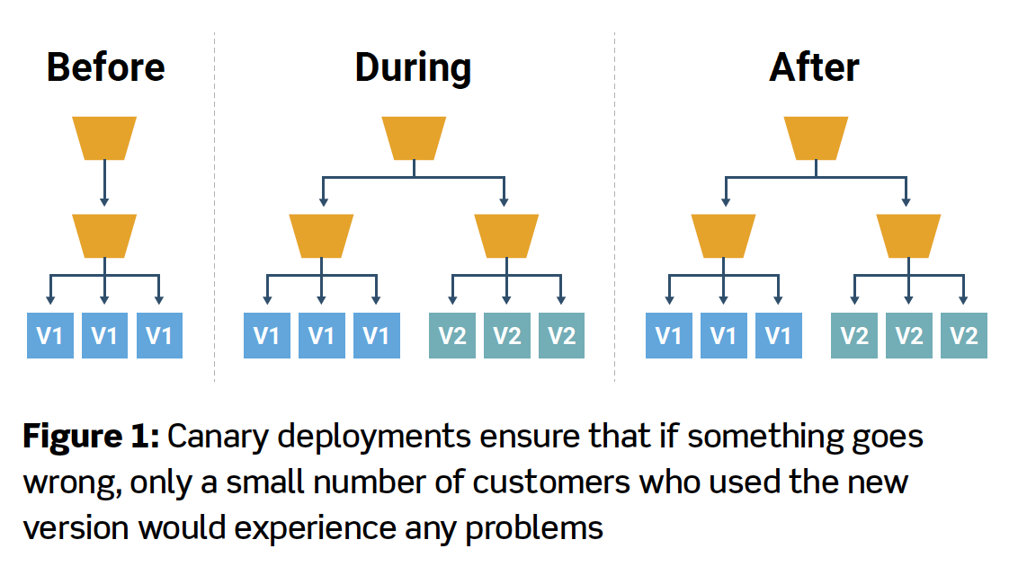 Figure 1: Canary deployments ensure that if something goes wrong, only a small number of customers who used the new version would experience any problems
